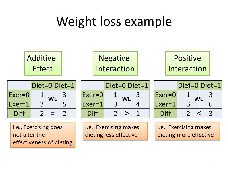 Weight loss example Additive Effect Negative Interaction Positive