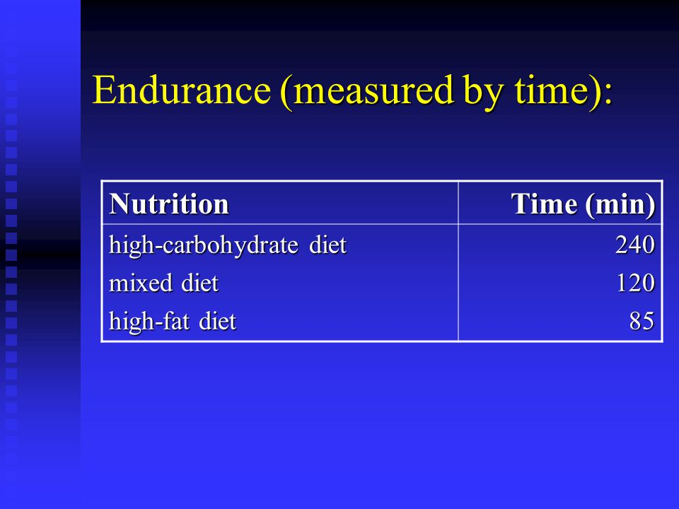 Endurance (measured by time):