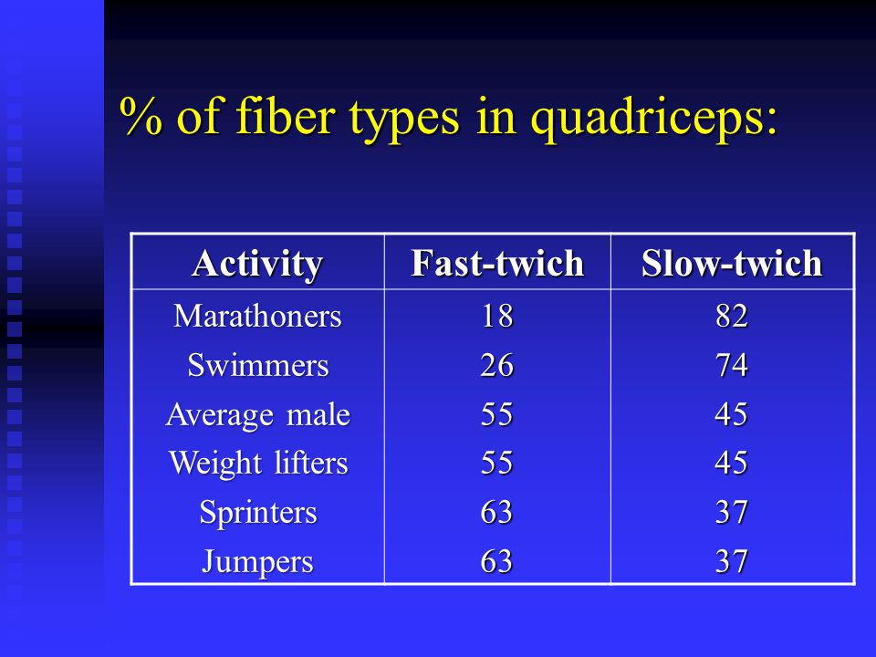 % of fiber types in quadriceps: