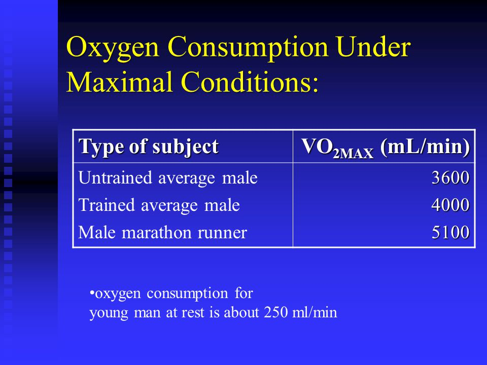 Oxygen Consumption Under Maximal Conditions: