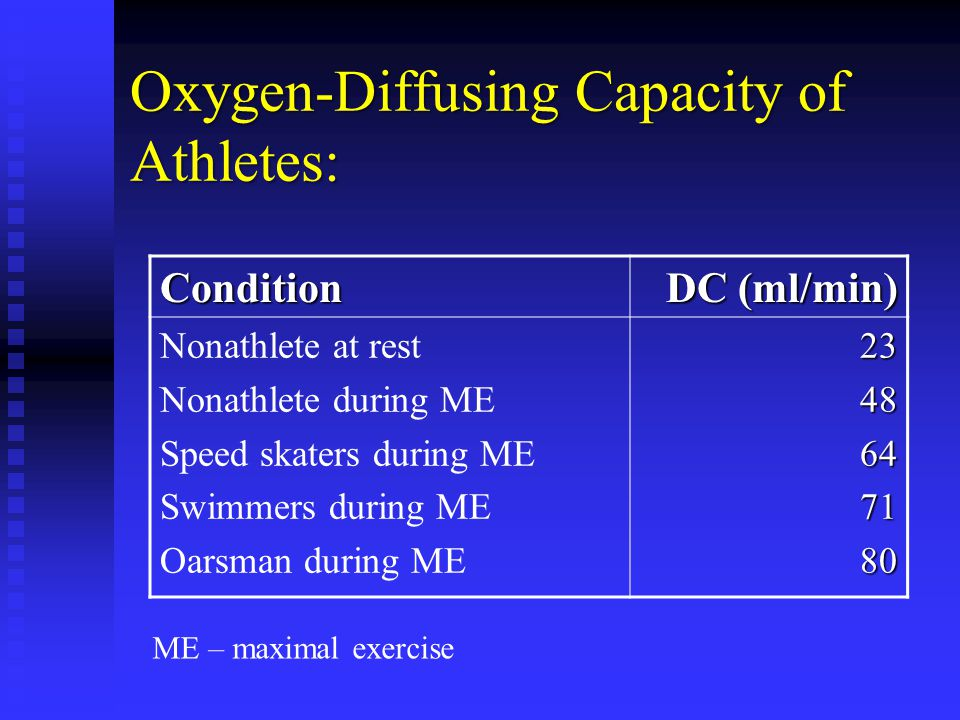 Oxygen-Diffusing Capacity of Athletes: