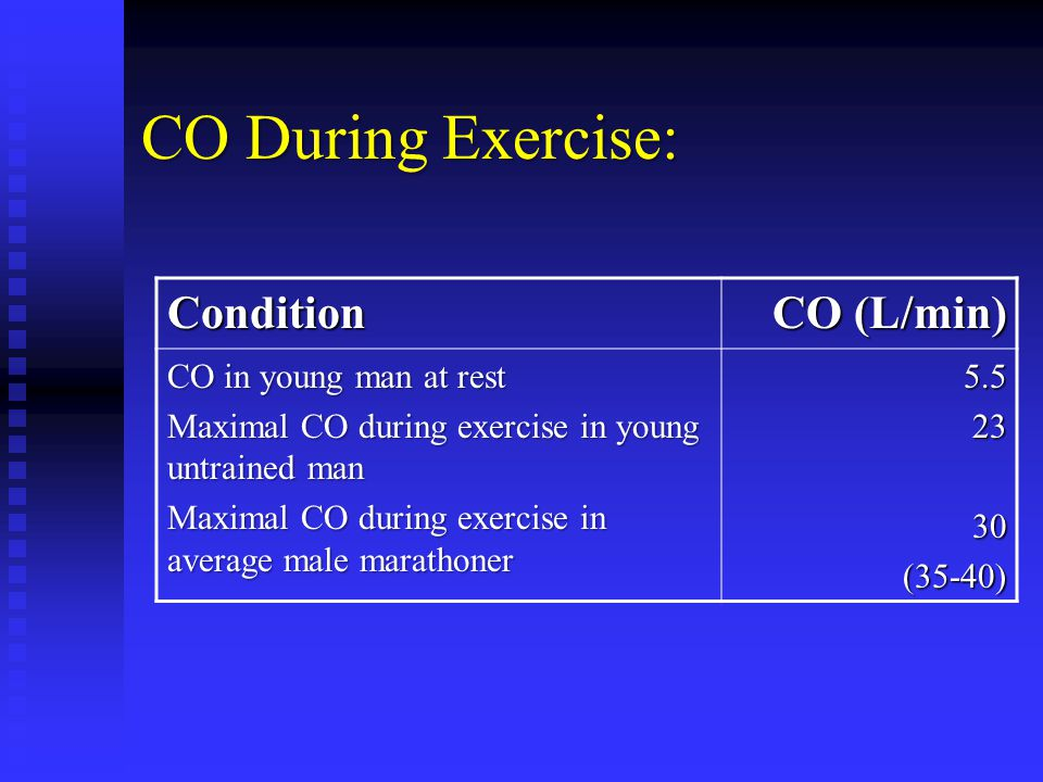 CO During Exercise: Condition CO (L/min) CO in young man at rest