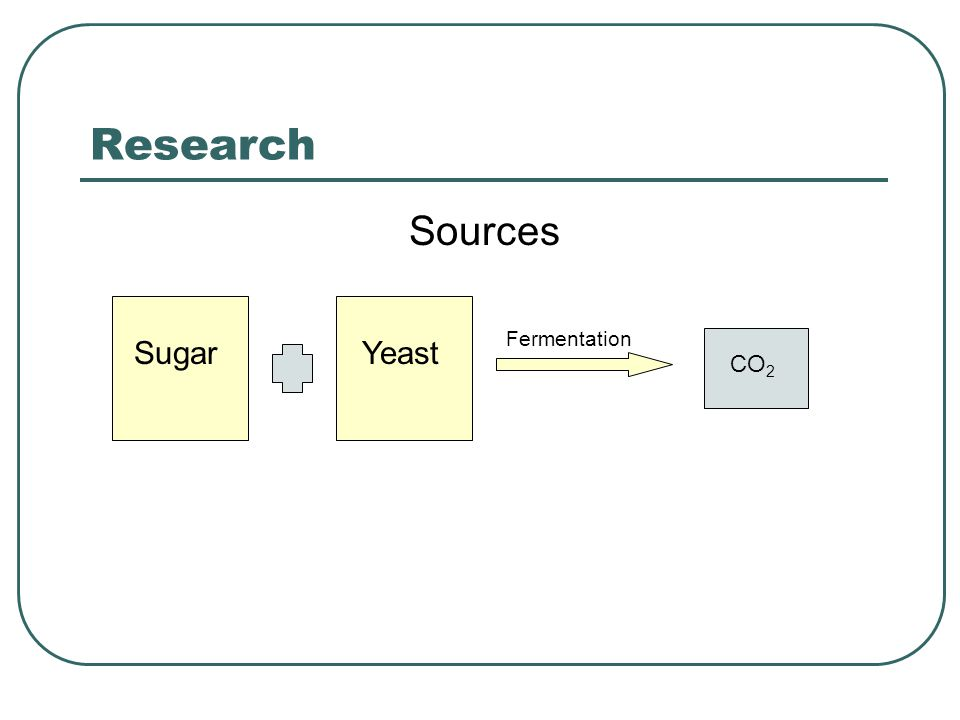 Research Sources Sugar Yeast CO2 Fermentation
