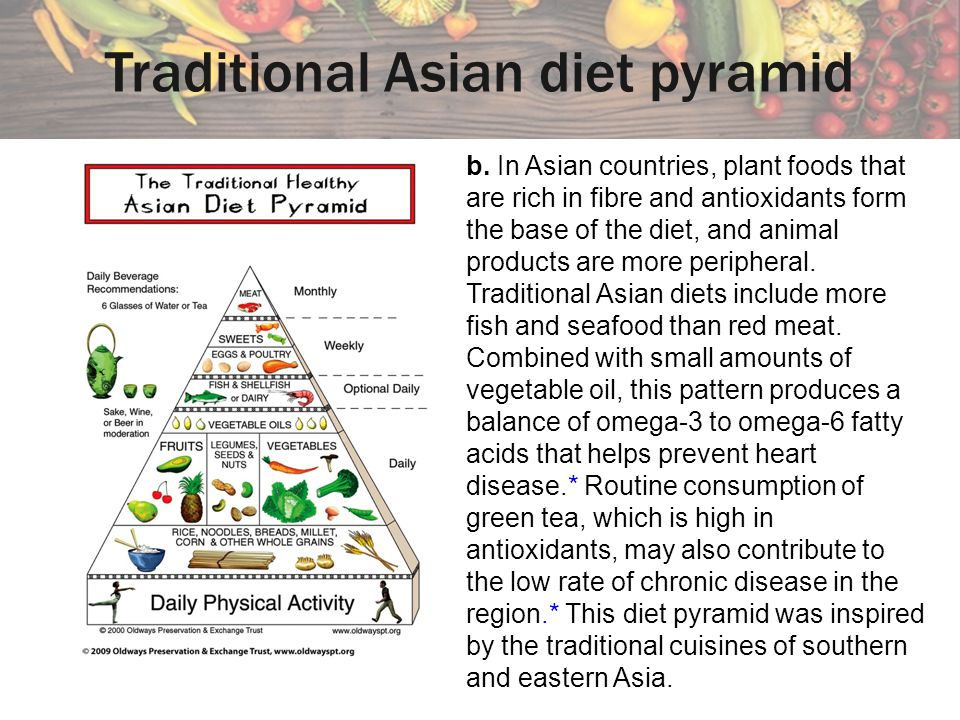 Traditional Asian diet pyramid