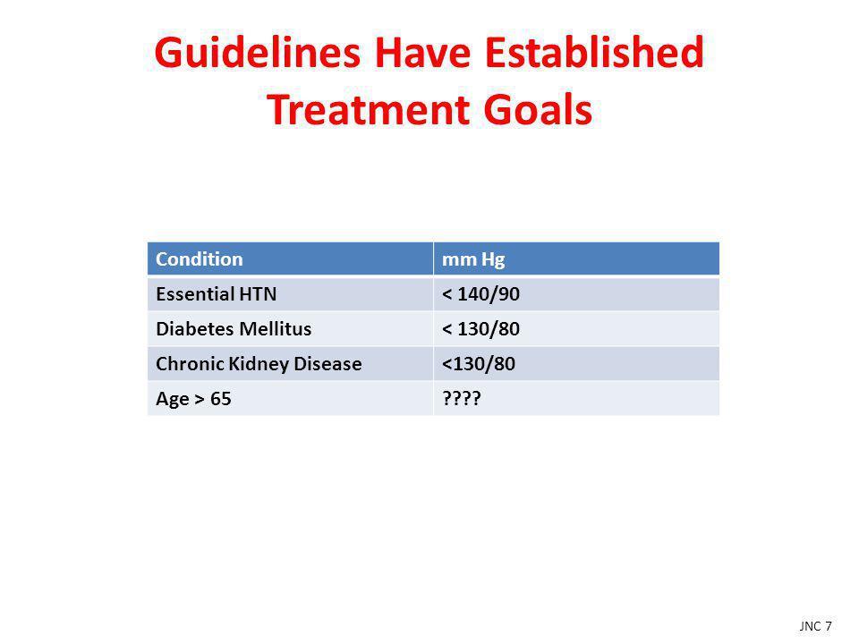 Guidelines Have Established Treatment Goals
