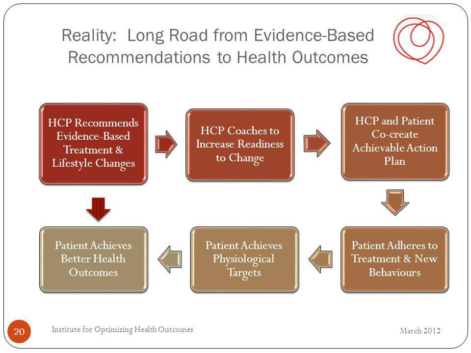 Reality: Long Road from Evidence-Based Recommendations to Health Outcomes