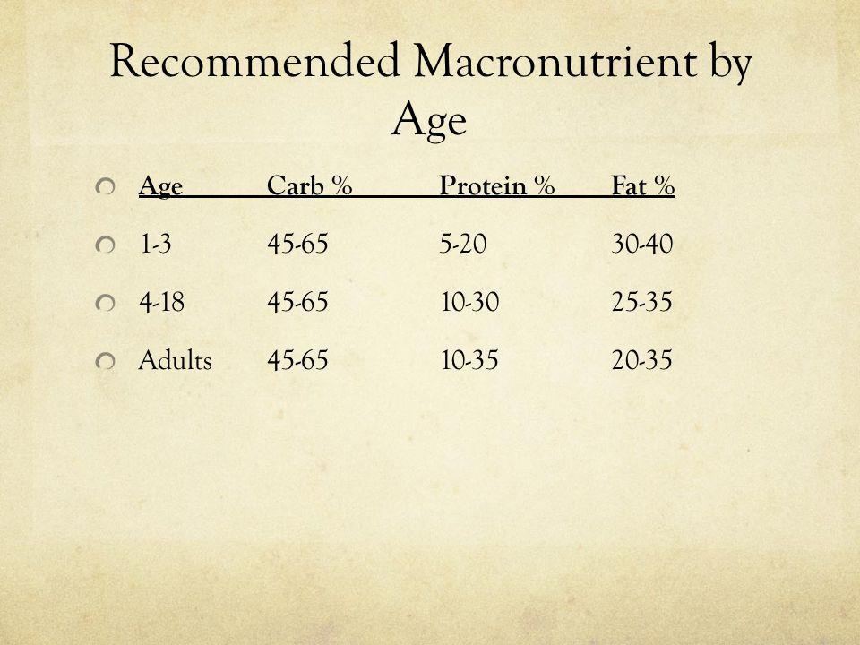 Recommended Macronutrient by Age