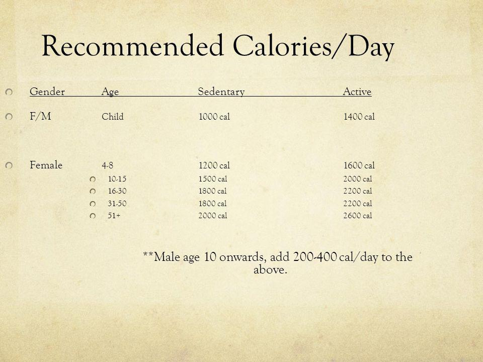 Recommended Calories/Day