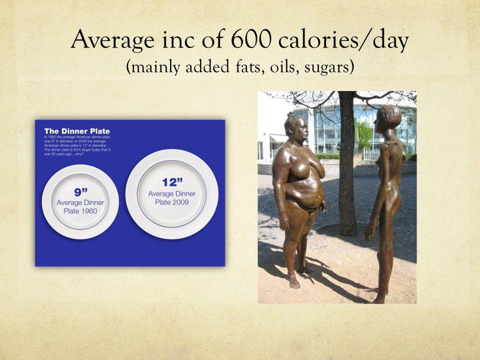 Average inc of 600 calories/day (mainly added fats, oils, sugars)