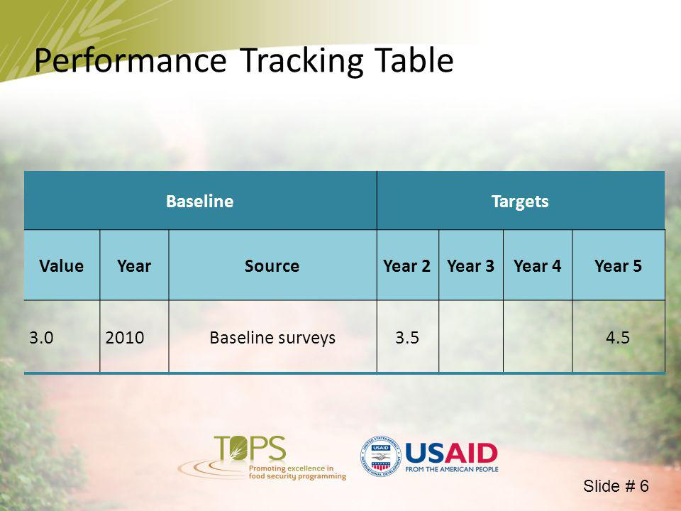 Performance Tracking Table