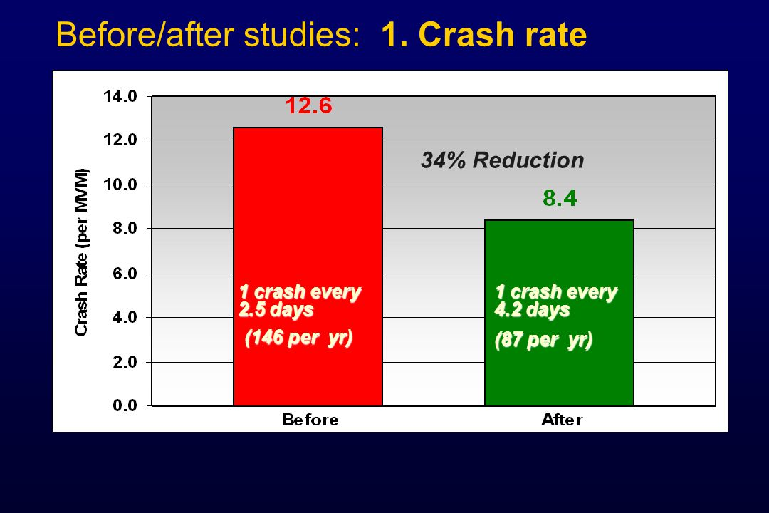 Before/after studies: 1. Crash rate
