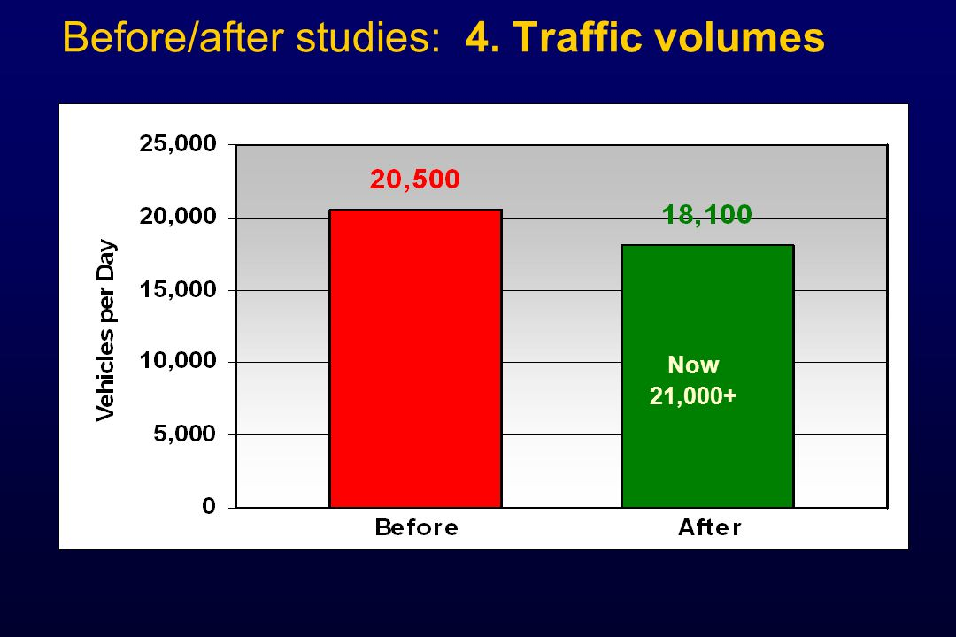 Before/after studies: 4. Traffic volumes