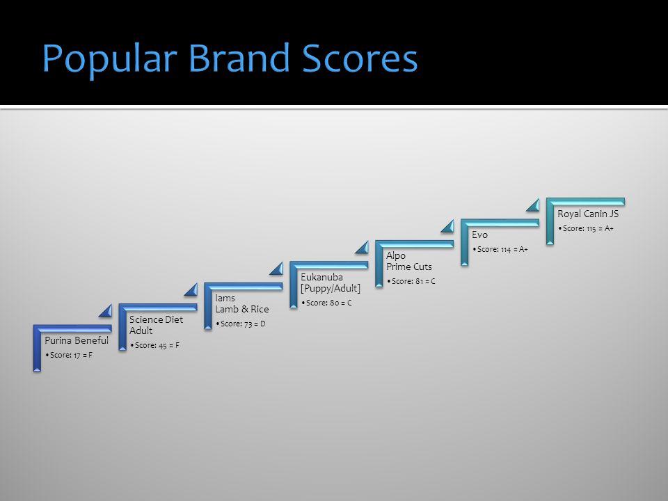 Popular Brand Scores Royal Canin JS Evo Alpo Prime Cuts