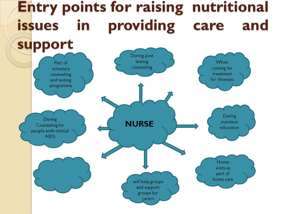 Entry points for raising nutritional issues in providing care and support