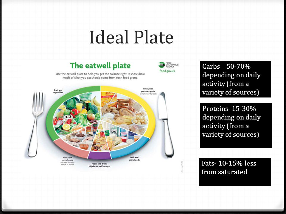 Ideal Plate Carbs – 50-70% depending on daily activity (from a variety of sources)