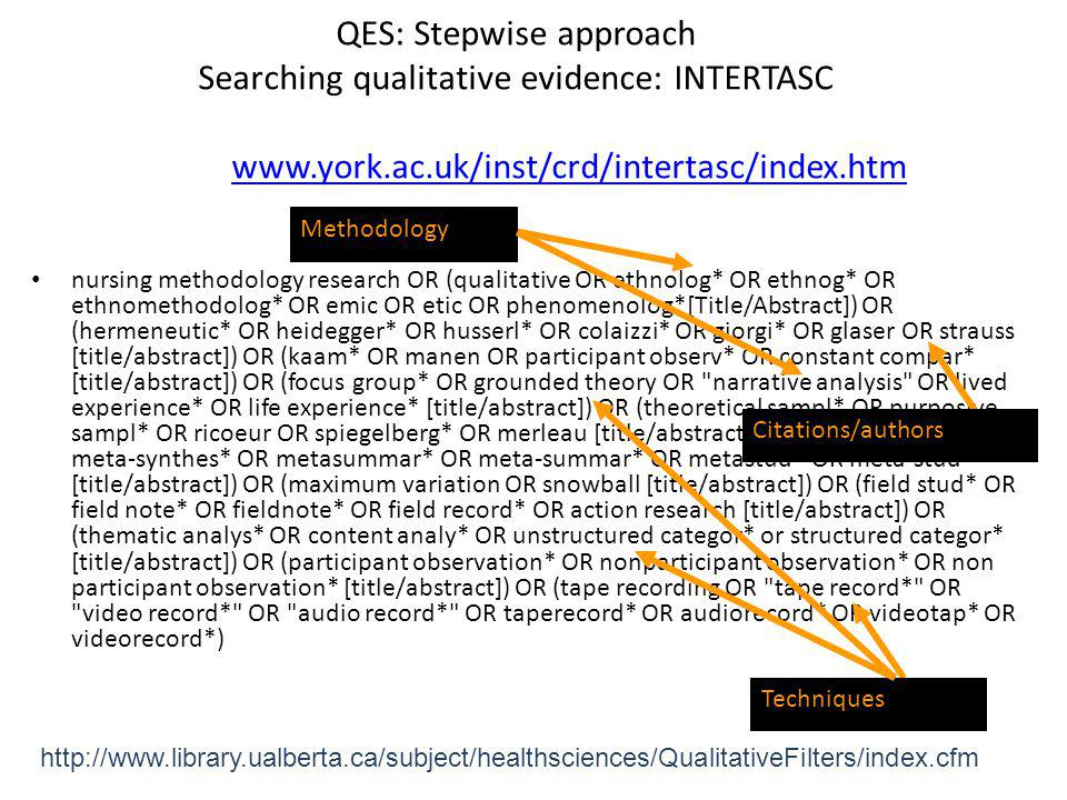 QES: Stepwise approach Searching qualitative evidence: INTERTASC. www