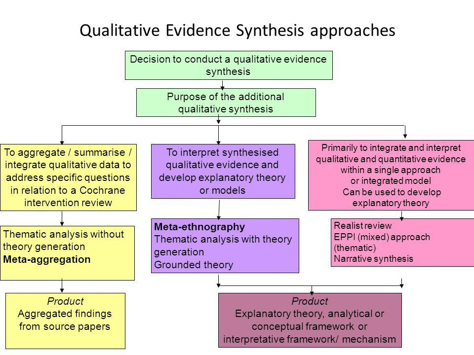 Qualitative Evidence Synthesis approaches