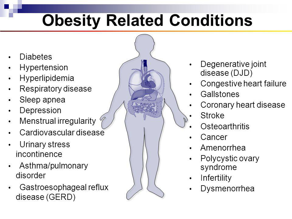 Obesity Related Conditions
