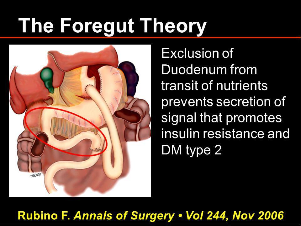 Rubino F. Annals of Surgery • Vol 244, Nov 2006