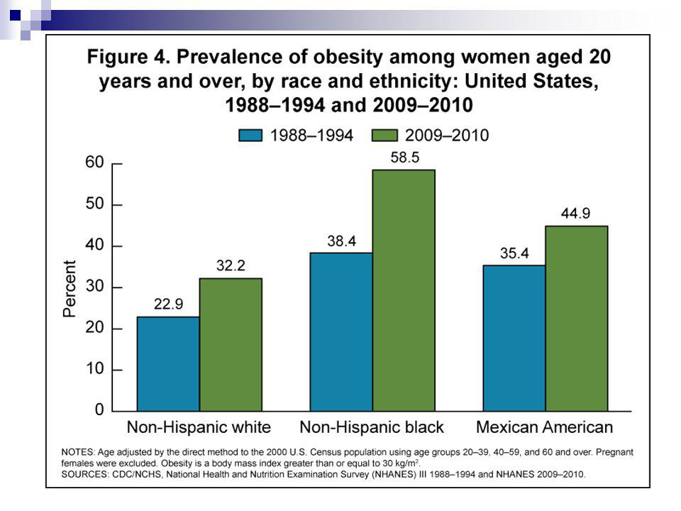 The highest prevalence is in non-hispanic black women (58