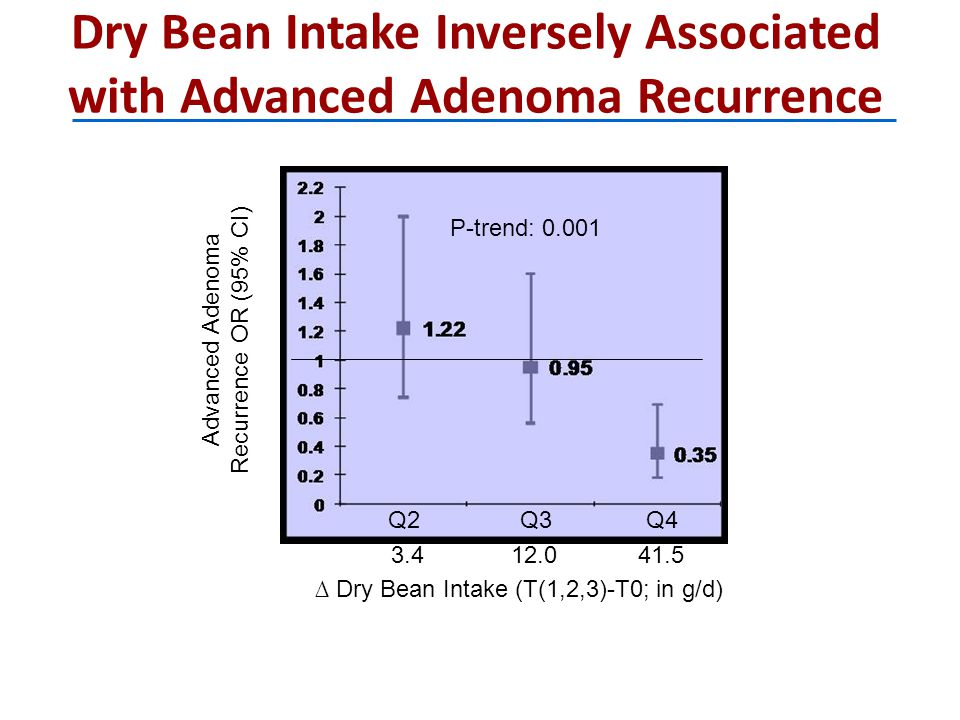 Dry Bean Intake Inversely Associated with Advanced Adenoma Recurrence