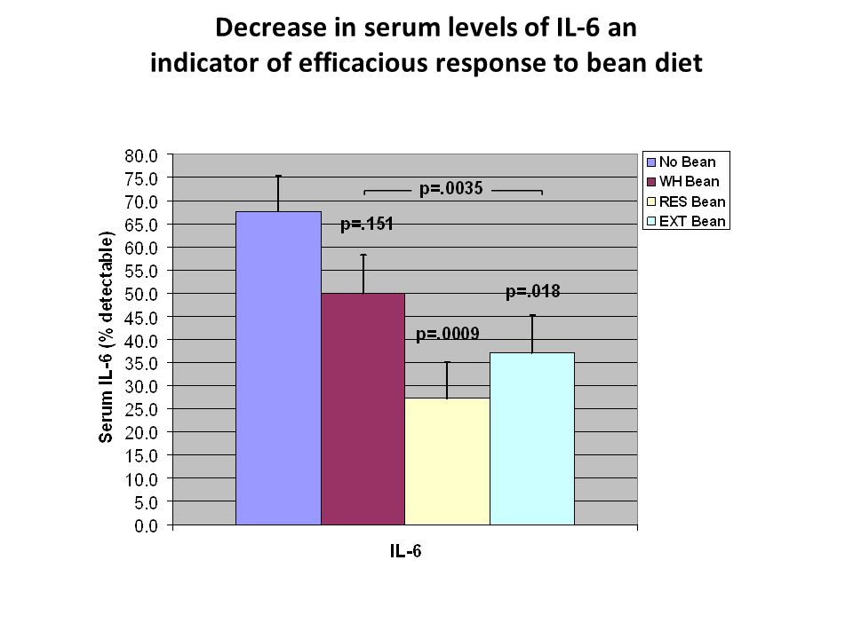Decrease in serum levels of IL-6 an indicator of efficacious response to bean diet