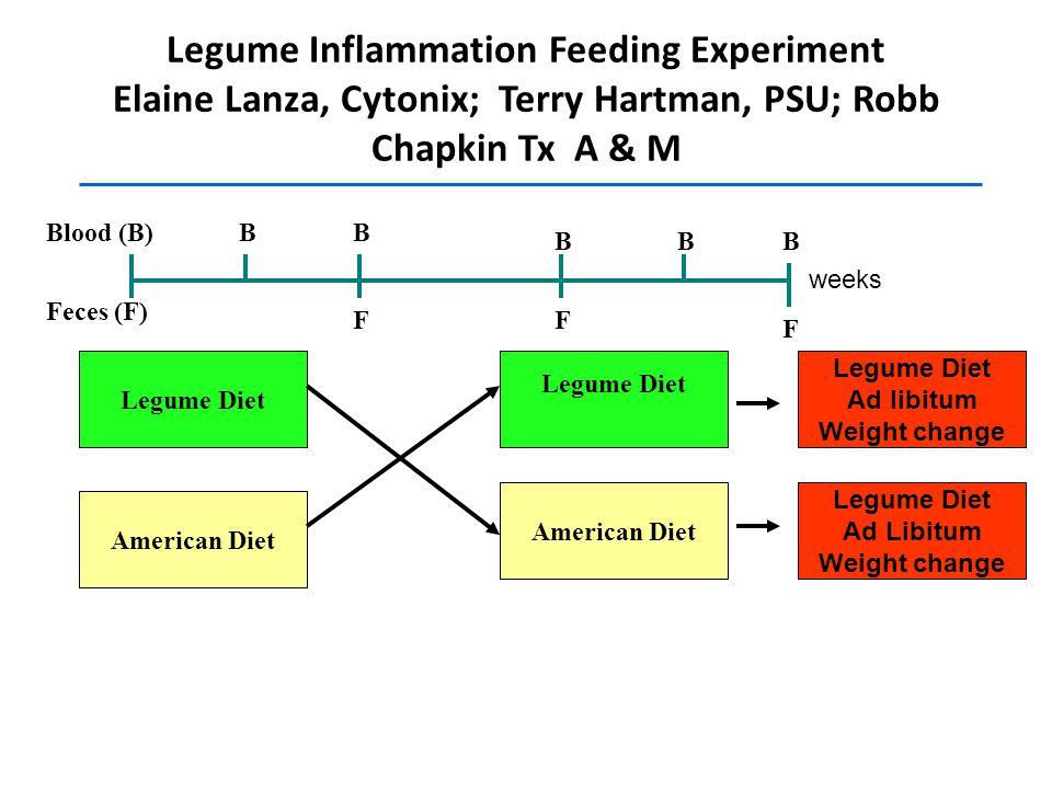 Legume Inflammation Feeding Experiment Elaine Lanza, Cytonix; Terry Hartman, PSU; Robb Chapkin Tx A & M