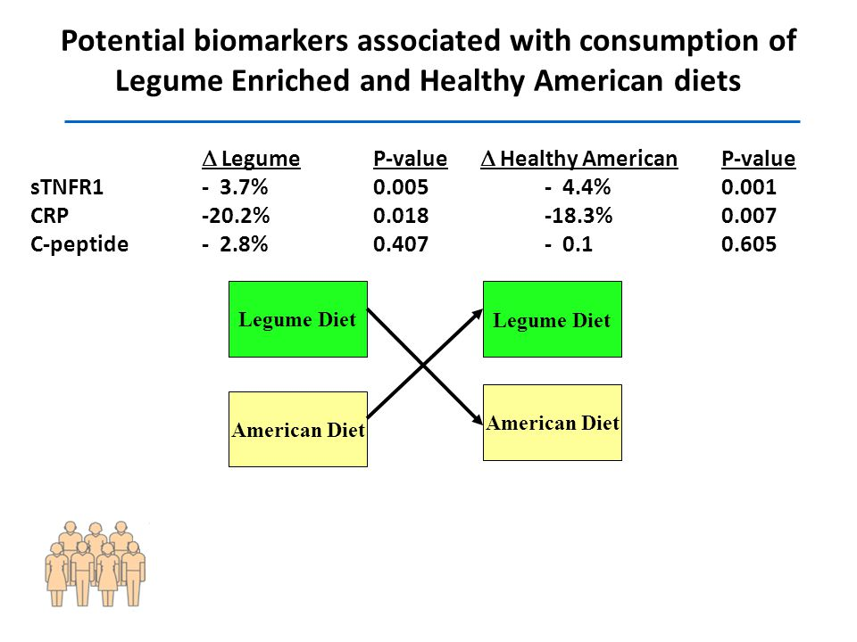 Potential biomarkers associated with consumption of Legume Enriched and Healthy American diets