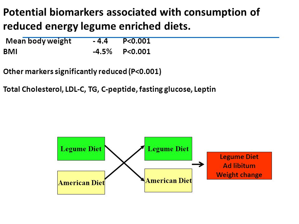 Potential biomarkers associated with consumption of reduced energy legume enriched diets. Mean body weight - 4.4 P<0.001 BMI -4.5% P<0.001 Other markers significantly reduced (P<0.001) Total Cholesterol, LDL-C, TG, C-peptide, fasting glucose, Leptin