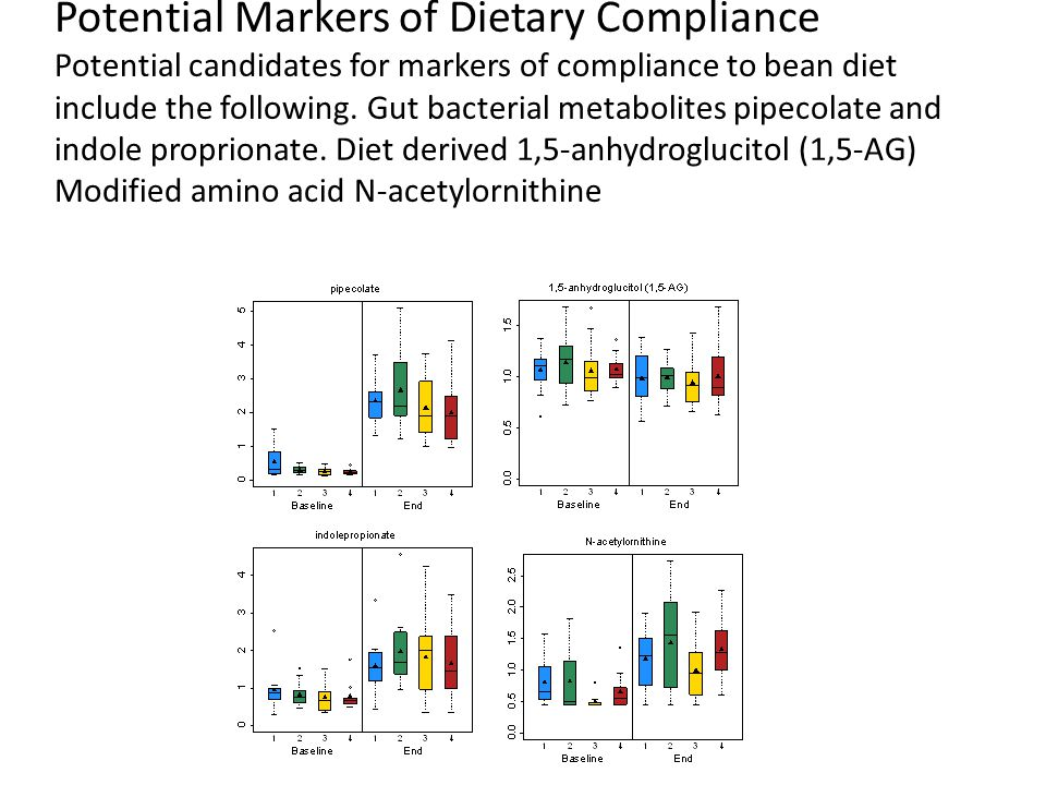 Potential Markers of Dietary Compliance Potential candidates for markers of compliance to bean diet include the following.
