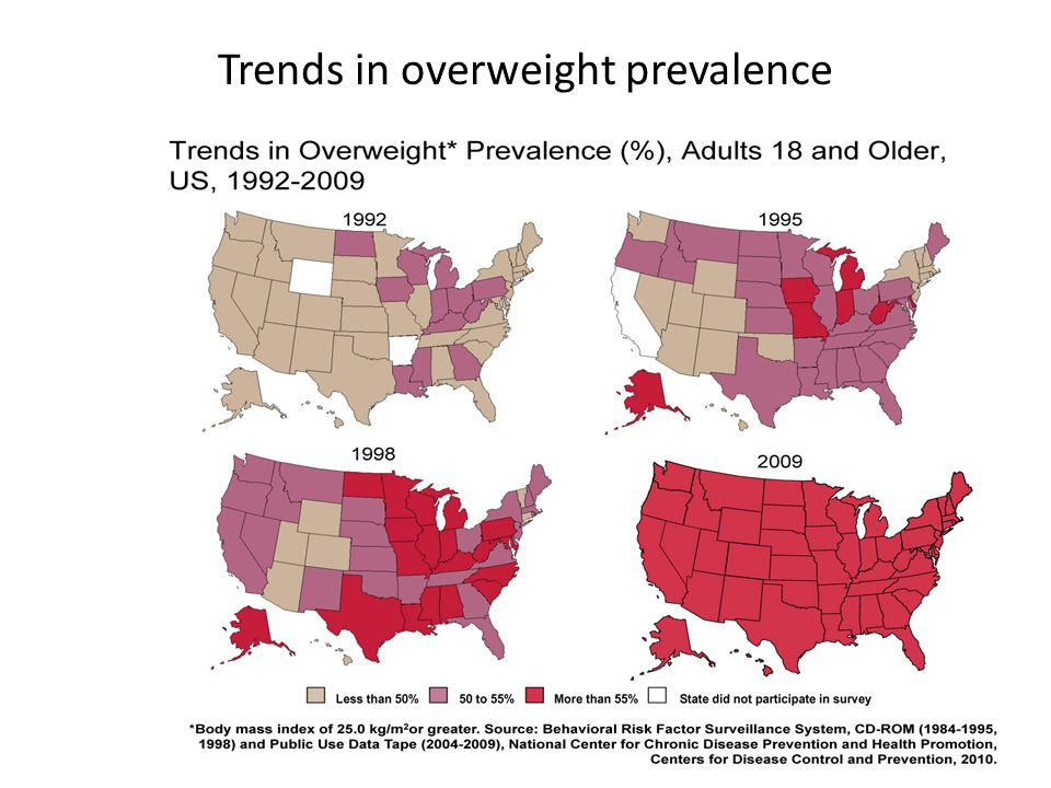 Trends in overweight prevalence