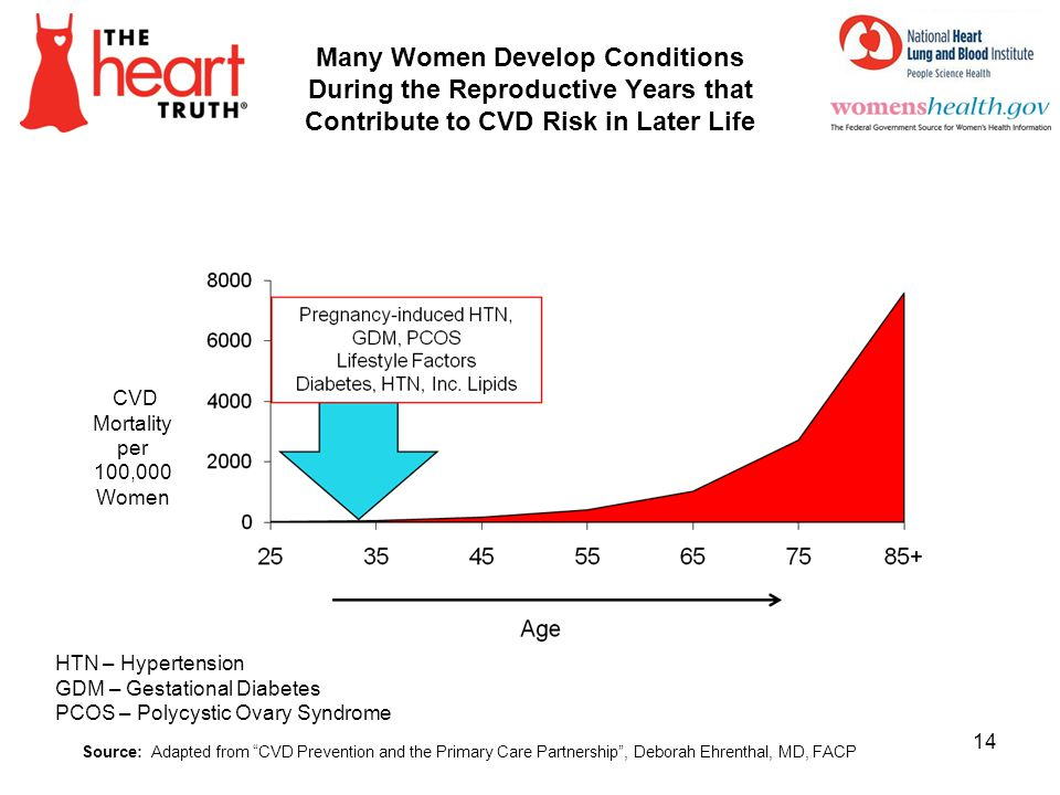 4/1/2017 Many Women Develop Conditions During the Reproductive Years that Contribute to CVD Risk in Later Life.