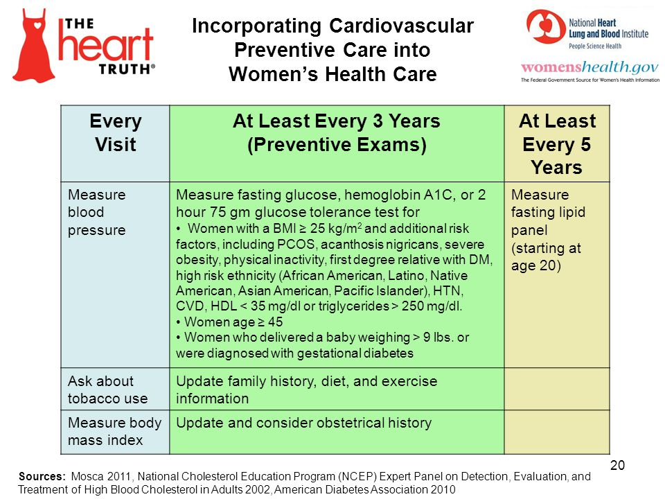 Incorporating Cardiovascular Preventive Care into Women's Health Care