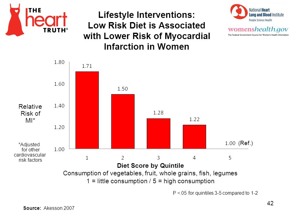 4/1/2017 Lifestyle Interventions: Low Risk Diet is Associated with Lower Risk of Myocardial Infarction in Women.