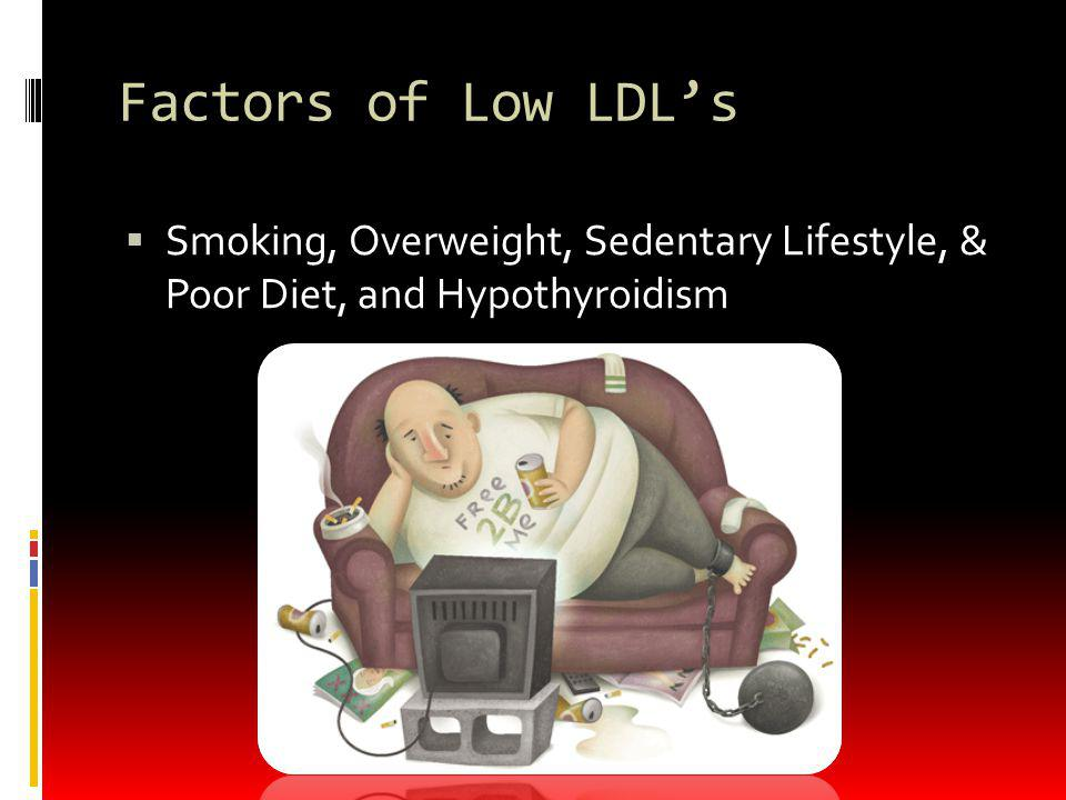Factors of Low LDL's Smoking, Overweight, Sedentary Lifestyle, & Poor Diet, and Hypothyroidism