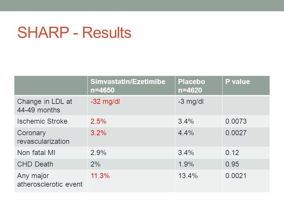SHARP - Results Simvastatin/Ezetimibe n=4650 Placebo n=4620 P value