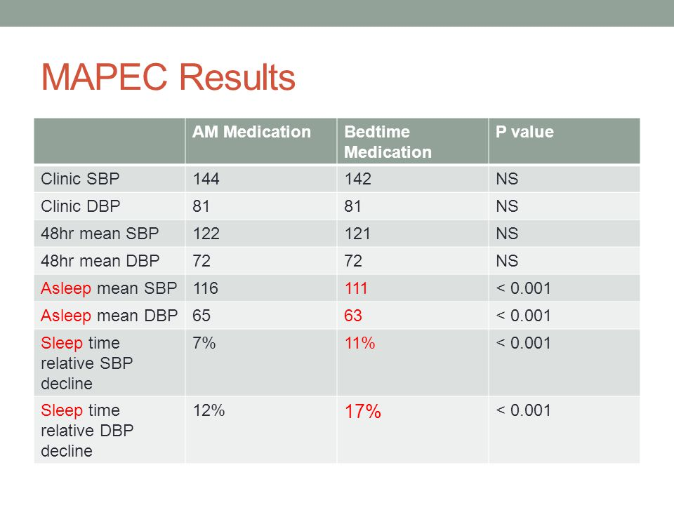 MAPEC Results 17% AM Medication Bedtime Medication P value Clinic SBP