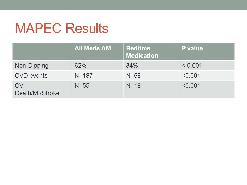 MAPEC Results All Meds AM Bedtime Medication P value Non Dipping 62%
