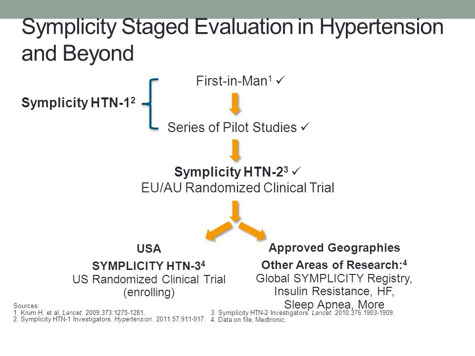 Symplicity Staged Evaluation in Hypertension and Beyond