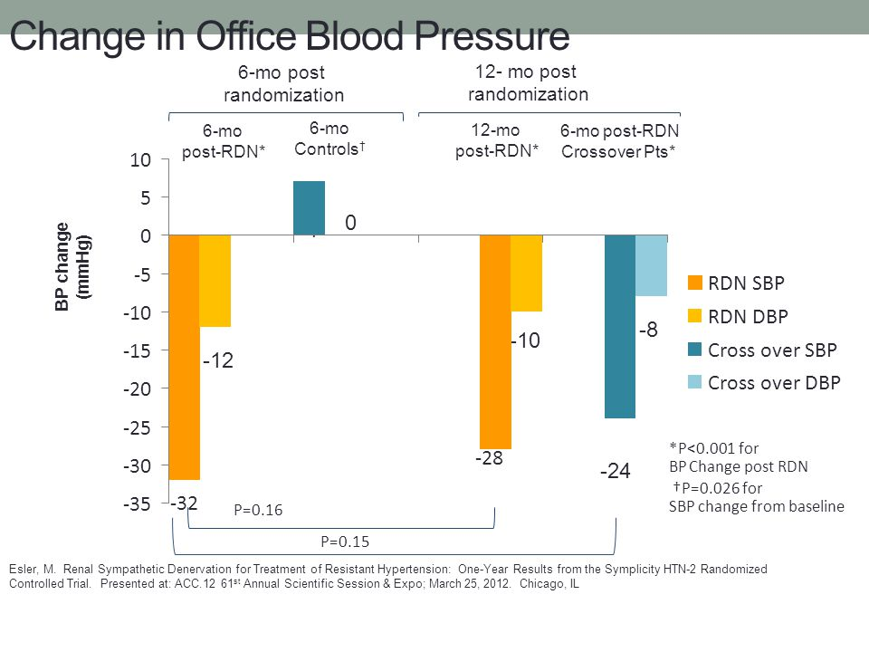 Change in Office Blood Pressure