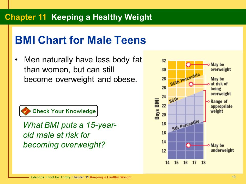 BMI Chart for Male Teens