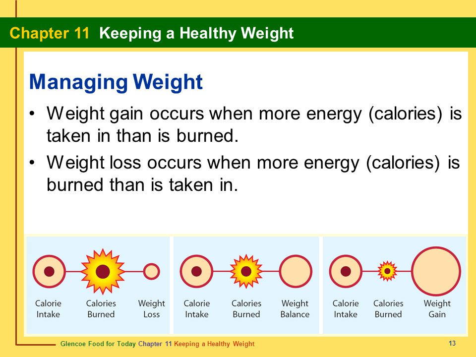 Managing Weight Weight gain occurs when more energy (calories) is taken in than is burned.