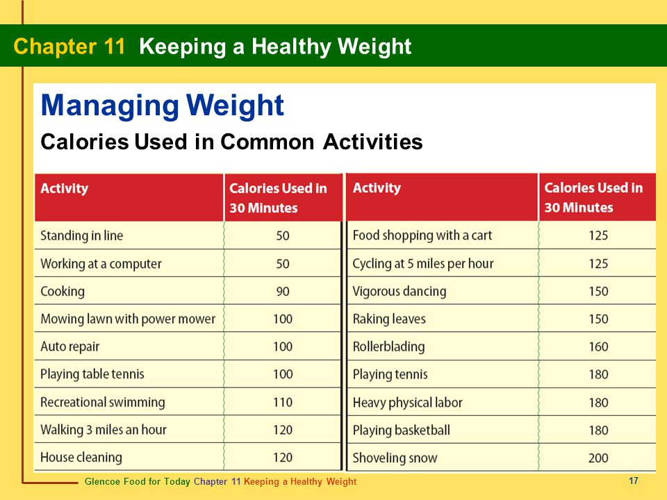 Managing Weight Calories Used in Common Activities