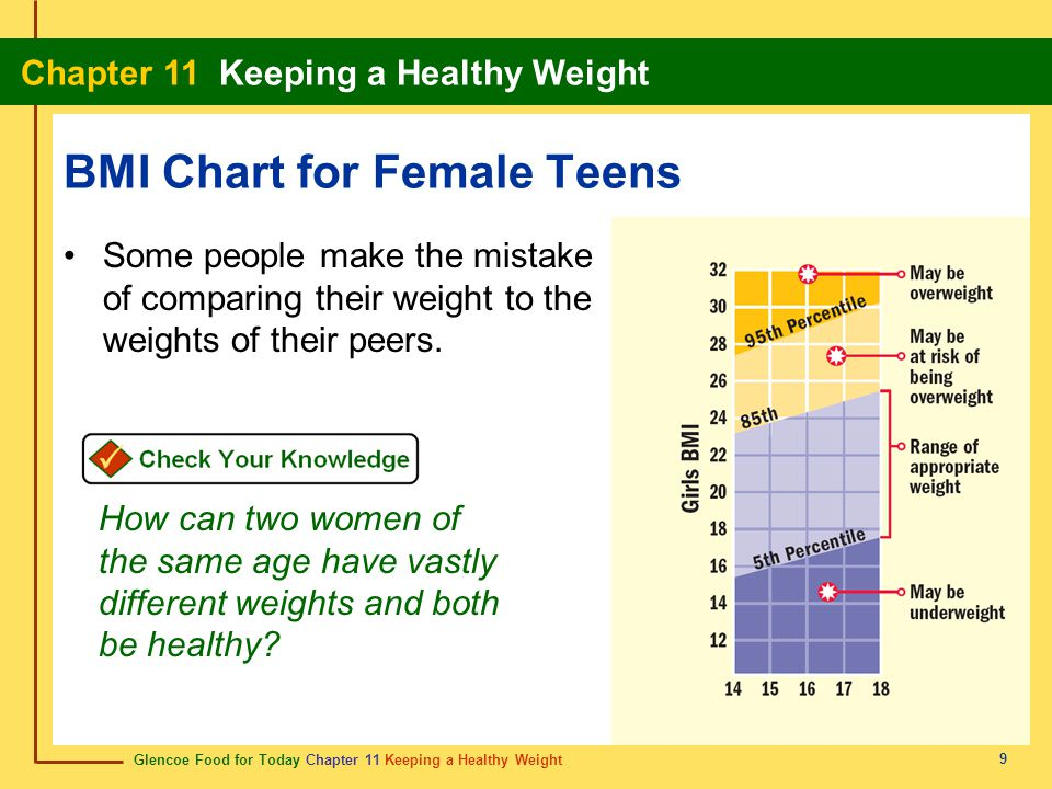 BMI Chart for Female Teens