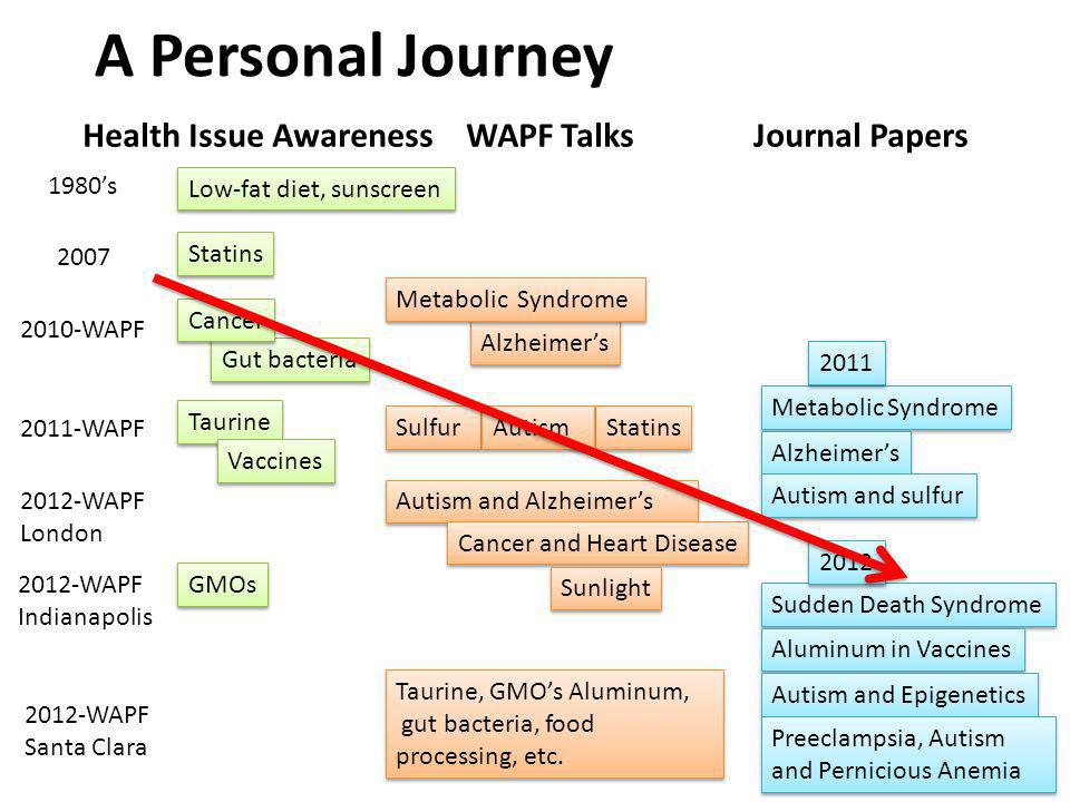 A Personal Journey Health Issue Awareness WAPF Talks Journal Papers