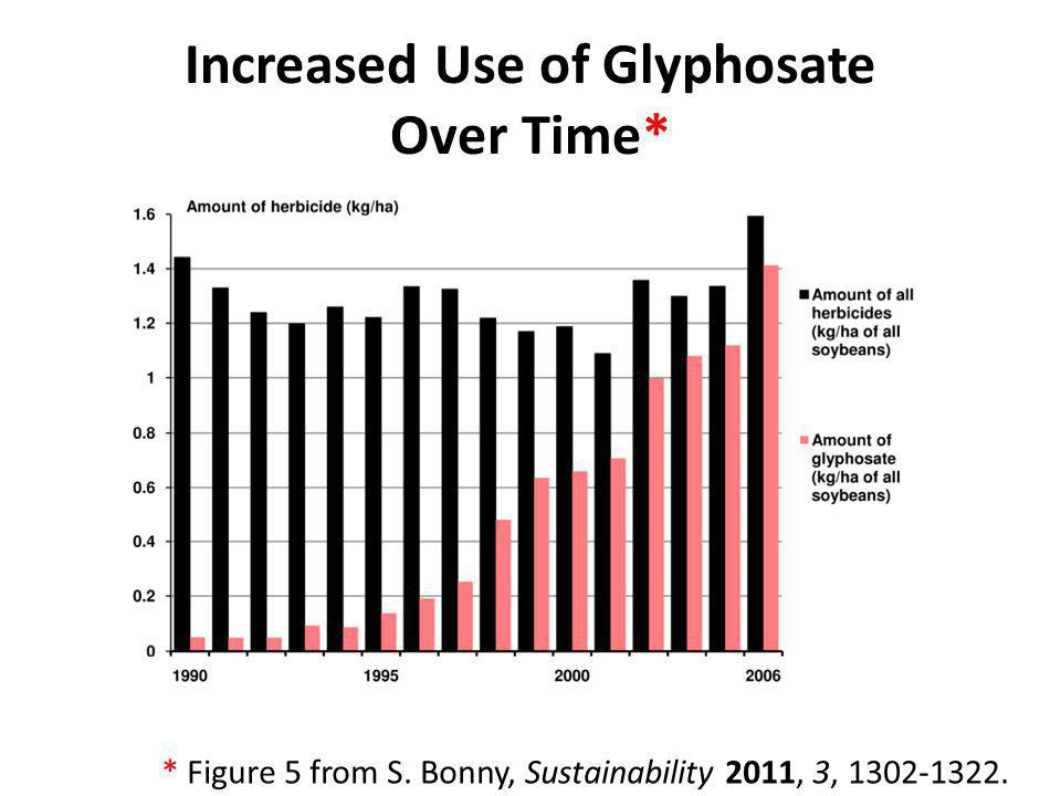 Increased Use of Glyphosate Over Time*