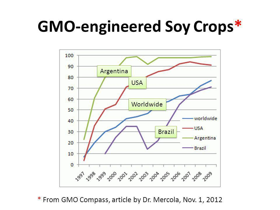 GMO-engineered Soy Crops*