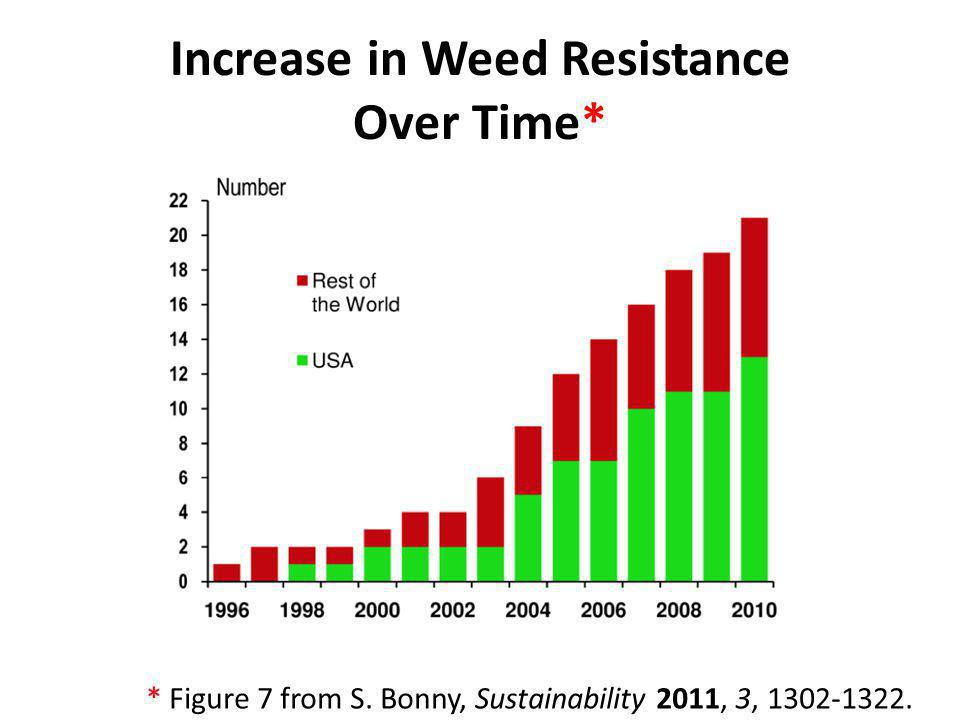 Increase in Weed Resistance Over Time*