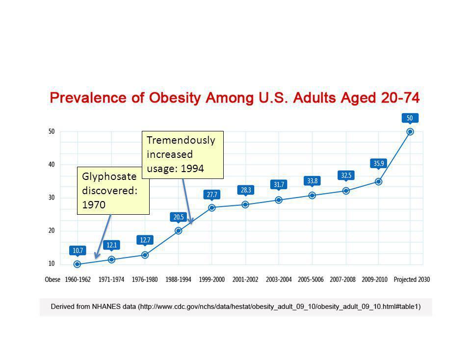 Tremendously increased usage: 1994