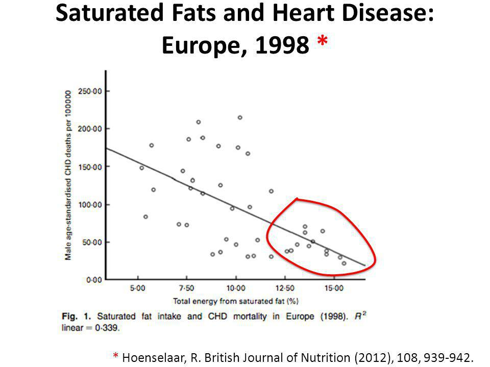 Saturated Fats and Heart Disease: Europe, 1998 *